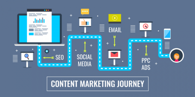 content marketing journey - SEO- social media - email - ppc ads