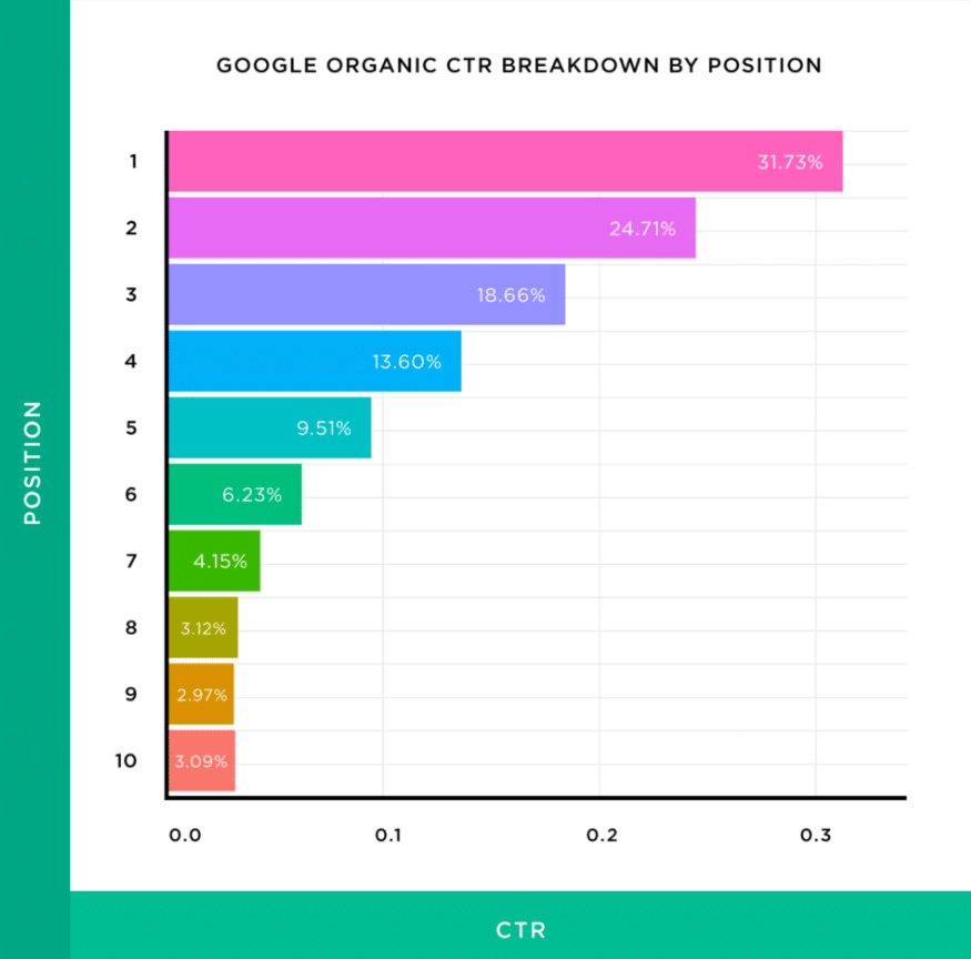 google organic click through rate breakdown by position